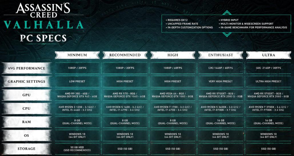 Assassin's Creed Valhalla | Requisitos mínimos e recomendados